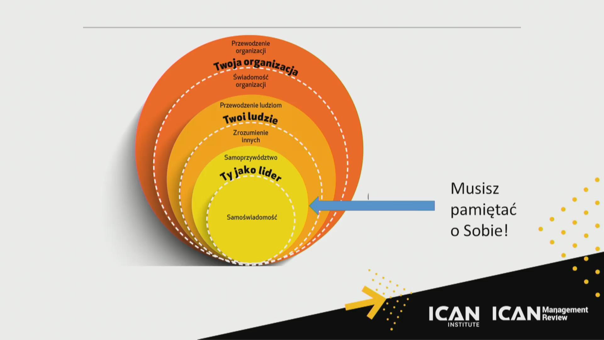 LIDERZY JUTRA – Kongres ICAN Management Review – RELACJA dzień I