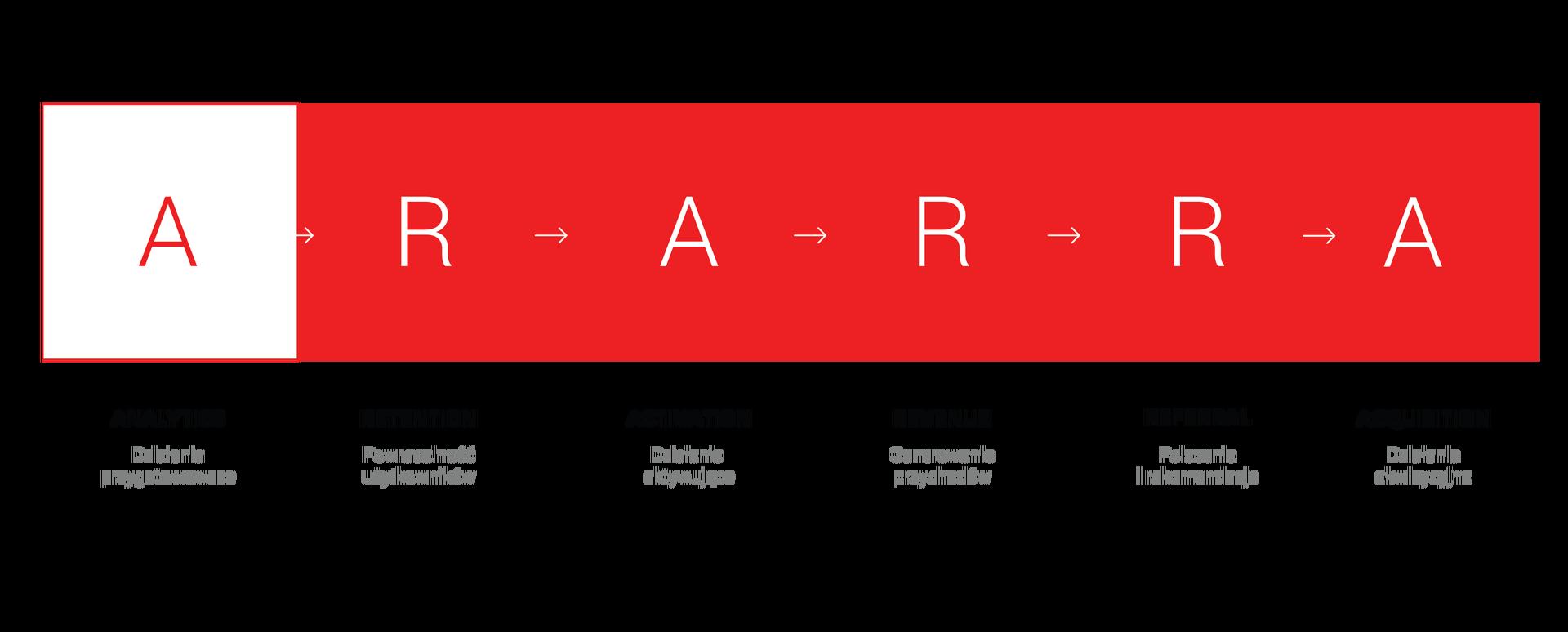 Skuteczna recepta na wykładniczy wzrost biznesu – frameworki marketingowe