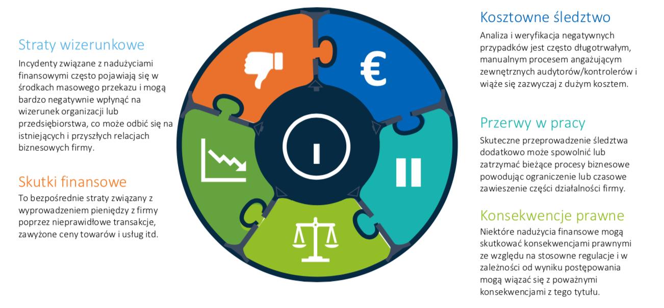 Procurement integrity – zapobieganie niepożądanym zjawiskom wobszarze zakupowym