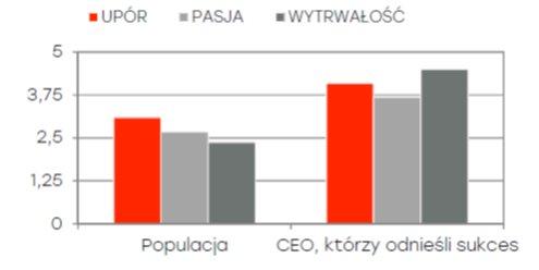 Cechy CEO odnoszących sukces