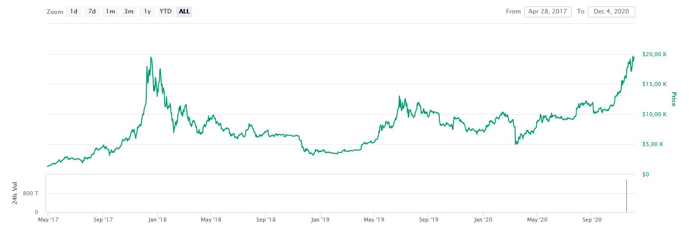 bitcoin cdn