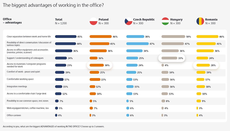 Niemal połowa Polaków przyznaje, że wdomu pracują mniej efektywnie niż zbiurze