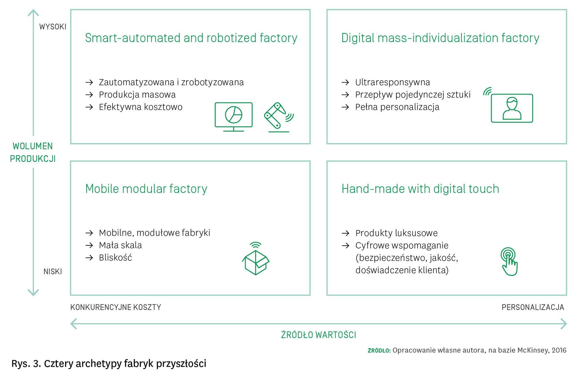 4 archetypy fabryk przyszłości
