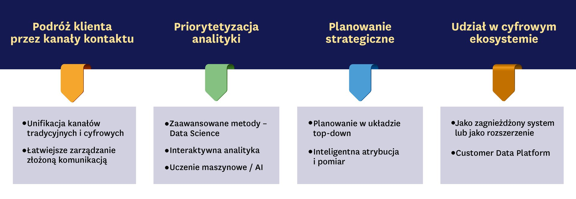 Customer Intelligence – cz.2. Jak CI wspiera nowoczesny marketing?