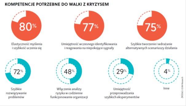 Jak polski biznes radzi sobie zpandemią?