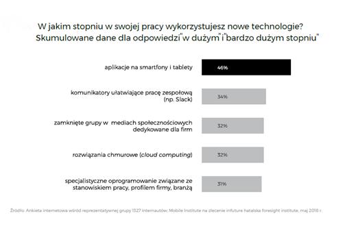 Jak technologia zmienia rynek pracy?