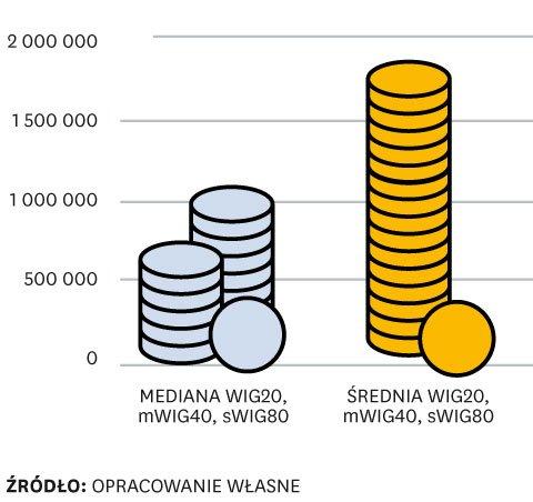 Wynagrodzenia są paliwem dla rozwoju biznesu