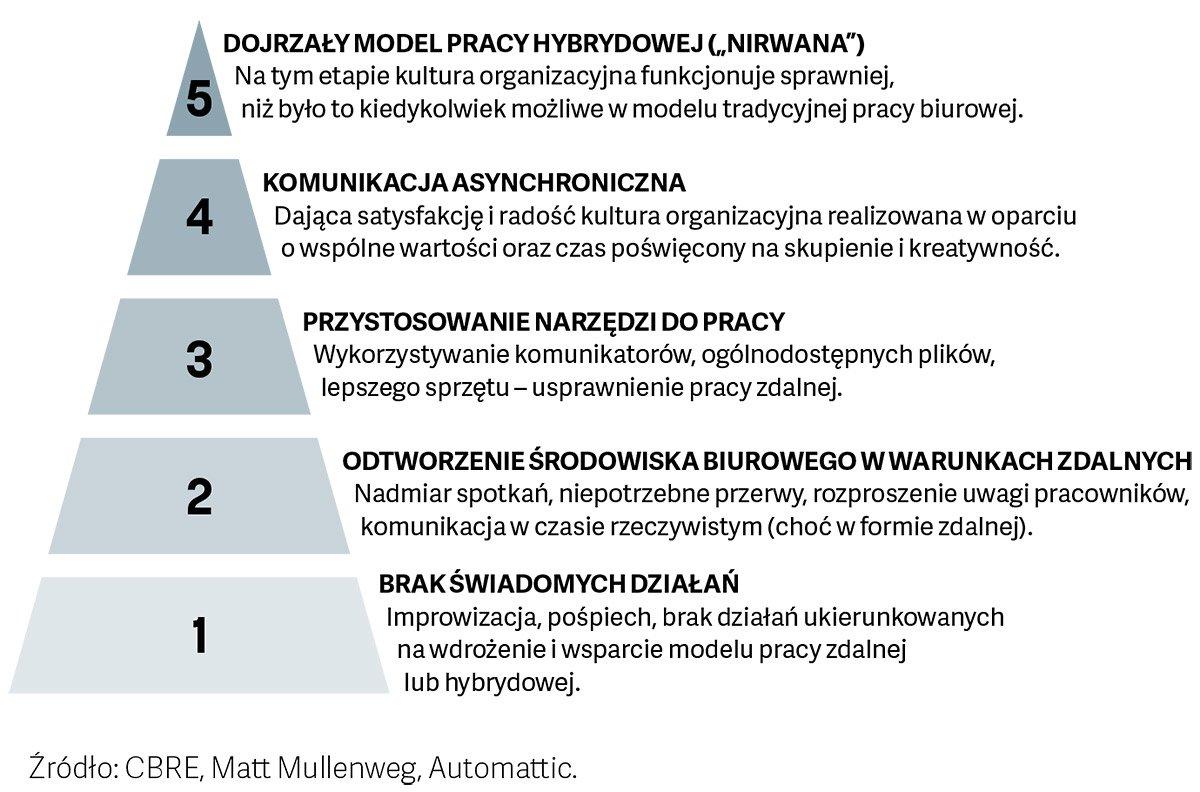 Pięć kroków ku dojrzałemu modelowi pracy hybrydowej