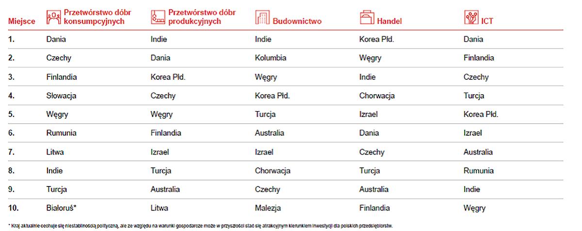 Ranking nieoczywistych kierunków polskich inwestycji zagranicznych