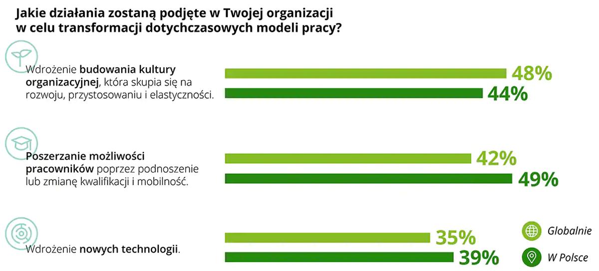 Polscy menedżerowie są już zmęczeni pracą zdalną