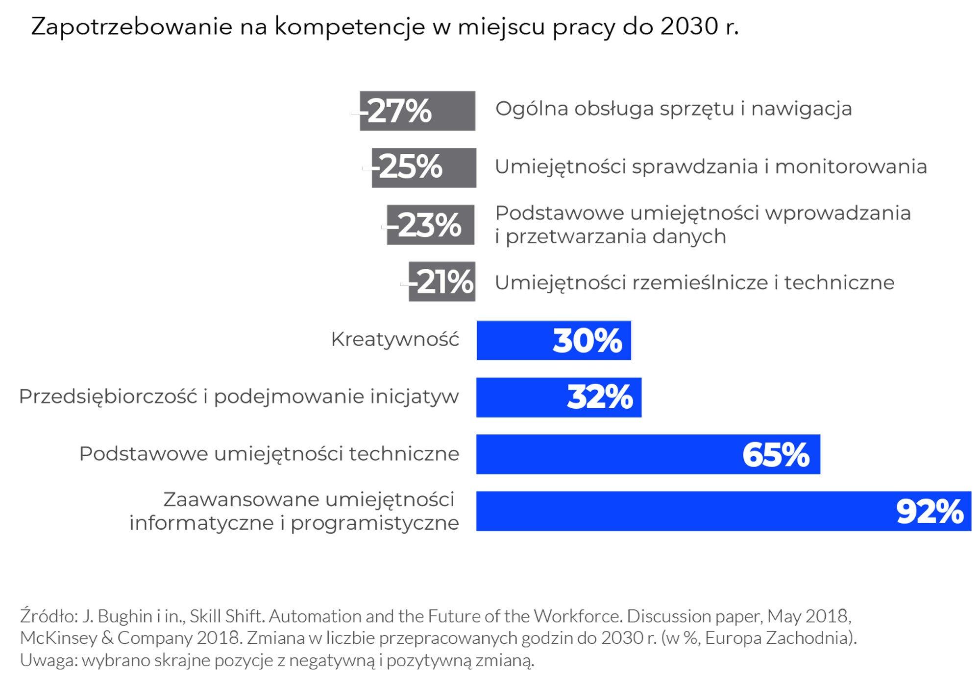 Kobiety muszą zdobywać kompetencje cyfrowe, jeżeli chcą pracować