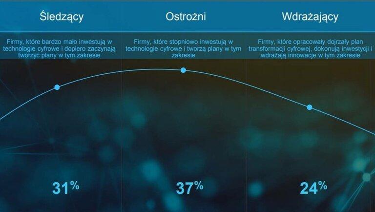 Polski biznes chce cyfrowej transformacji, ale wskazuje na 5 kluczowych przeszkód