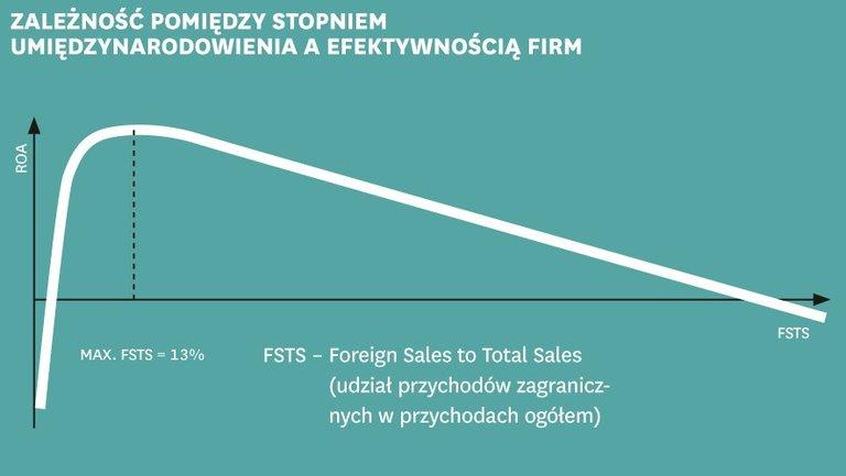 Ekspansja zagraniczna nie gwarantuje wzrostu