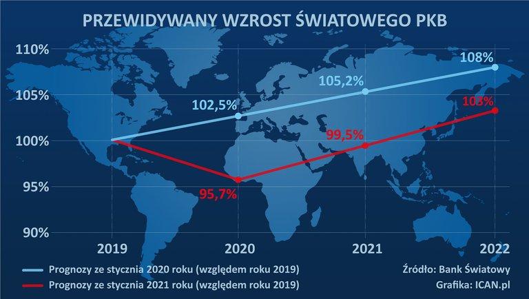 Globalne PKB na rok 2021 i2022 – nowe prognozy Banku Światowego