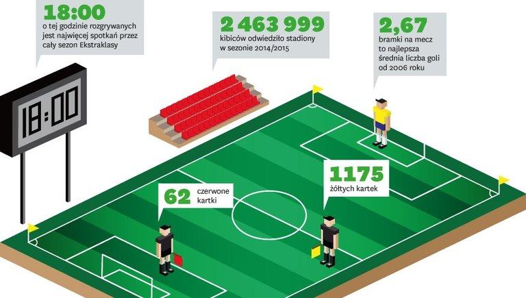 Ekstraklasa biznesu isportu